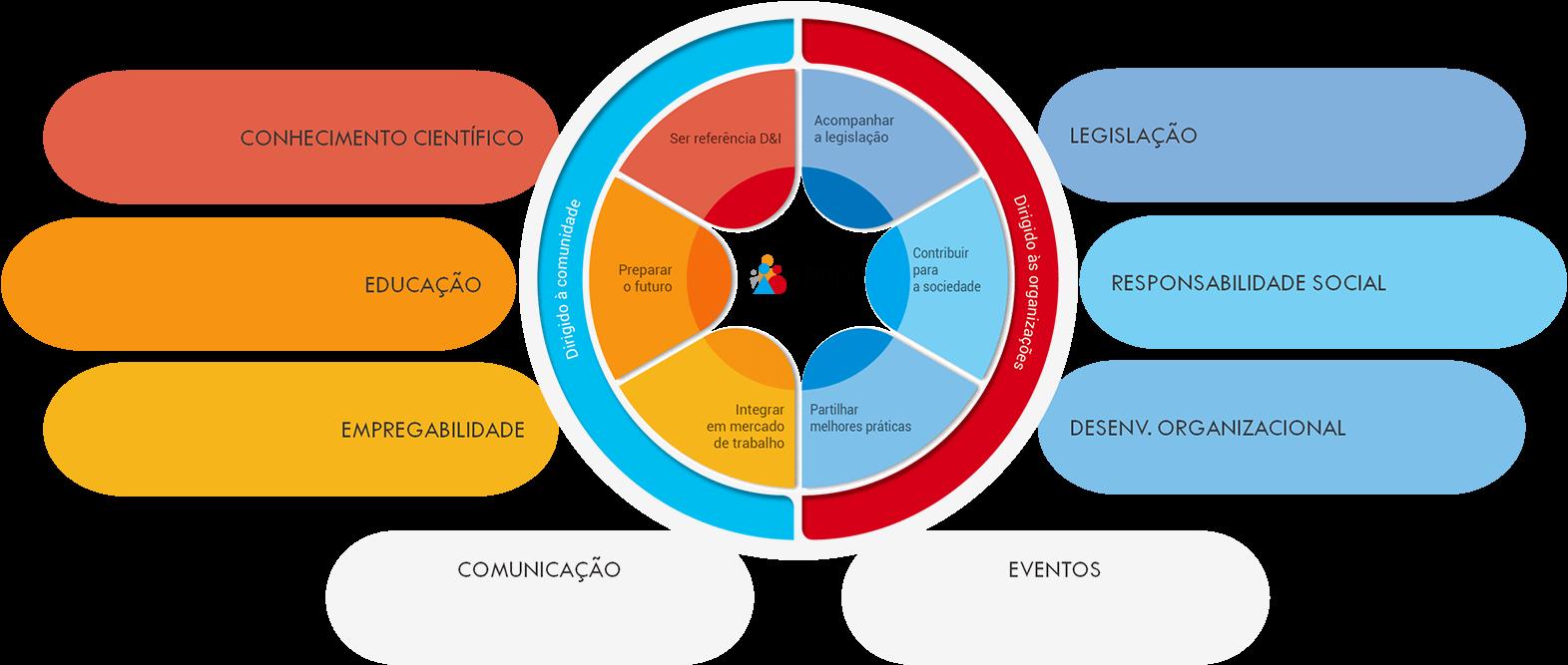 Gráfico circular com a estratégia da ação da A.P.P.D.I.: No eixo dirigido à comunidade, existem os seguintes eixos: 1) Ser Referência Diversidade e Inclusão. 2) Preparar o Futuro. 3) Integrar em mercado de trabalho. E no eixo dirigido às organizações encontram-se os seguintes eixos: 1) Acompanhar a Legislação. 2) Contribuir para a Sociedade. 3) Partilhar Melhores Práticas. [object object] Como funciona a Carta Portuguesa para a Diversidade grupostrabalho